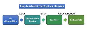 Alap tesztelési mérések LI akkumulátornál