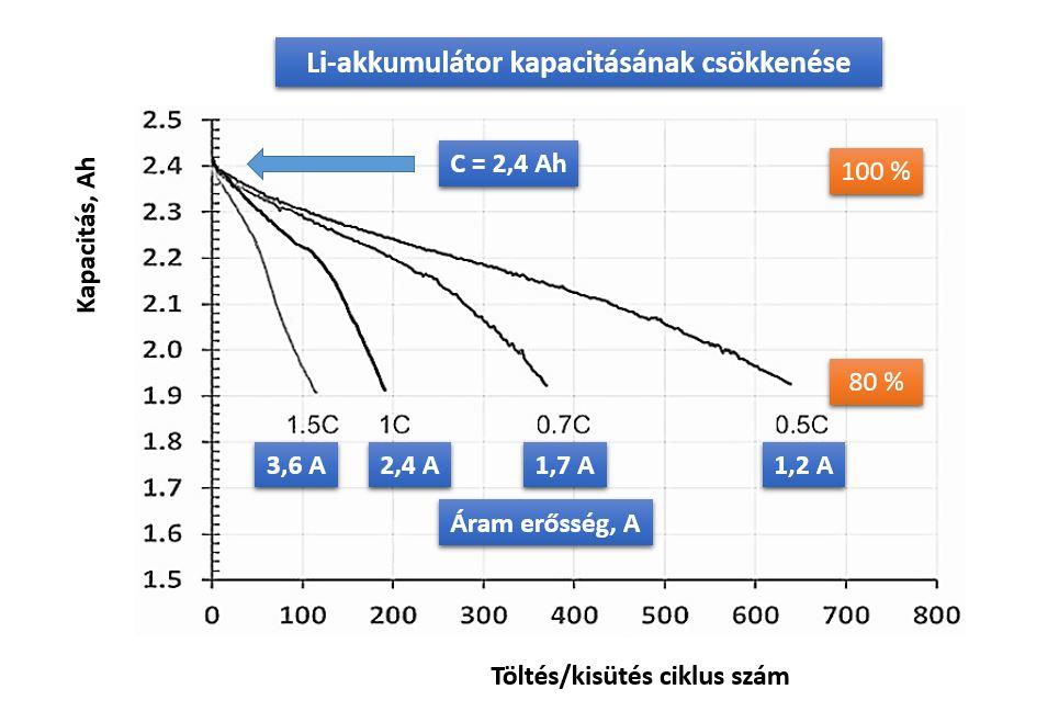 Li akkumulátorok kapacitásának csökkenése