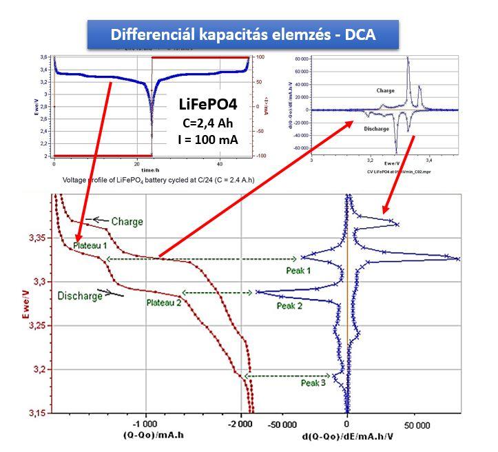 DCA elemzés