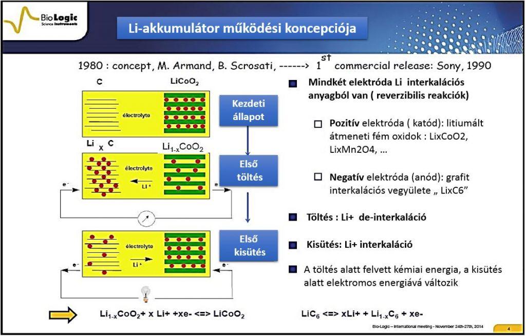 Li akkumulátor Működési koncepció